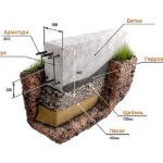 kak zalivat fundament pod dom svoimi rukami 2