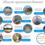 marka betona dlya lentochnogo fundamenta chastnogo doma 3