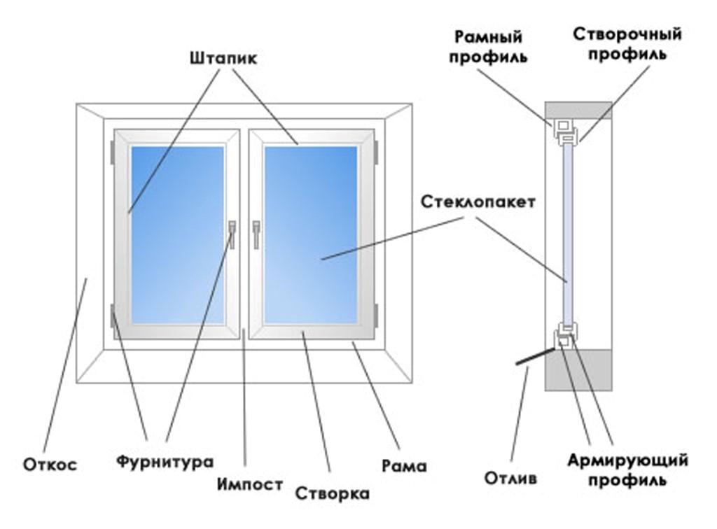 Выбираем пластиковую оконную конструкцию
